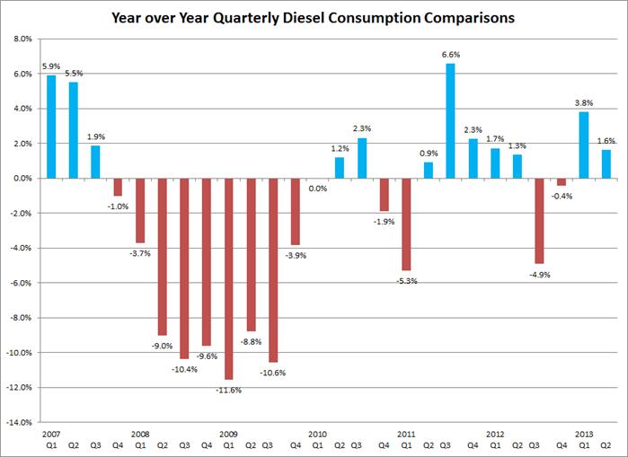 Gasoline Consumption Declines, Diesel Consumption Up in Second Quarter 2013