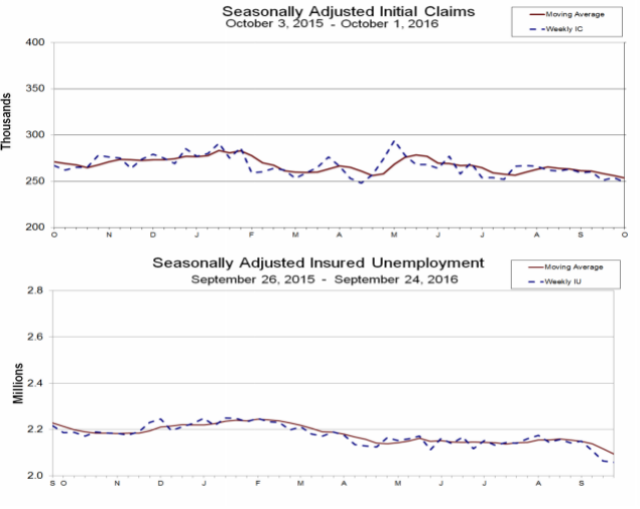 Unemployment Insurance Claims In Decline Over Prior Week
