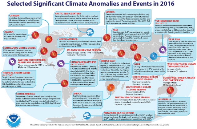 2016 Marks Three Consecutive Years Of Record Warmth For The Globe