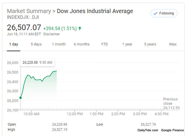 Dow Surges on Positive Trade Sentiment Ahead of G20