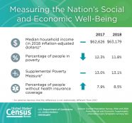 Income, Poverty and Health Insurance Coverage in the United States: 2018