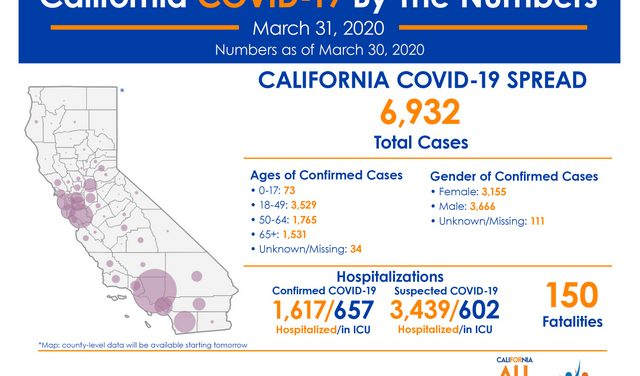 The Latest COVID-19 Numbers for State of California 6,932 Cases,150 Deaths